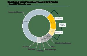 Chart airport breakdown