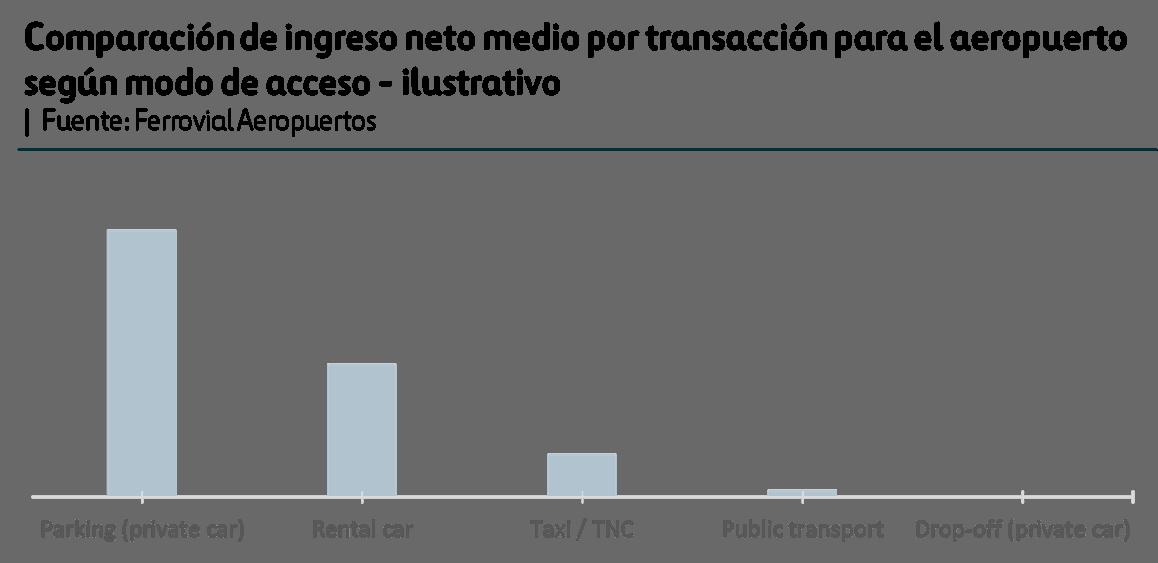Ingreso medio por transacción según modo de acceso al aeropuerto