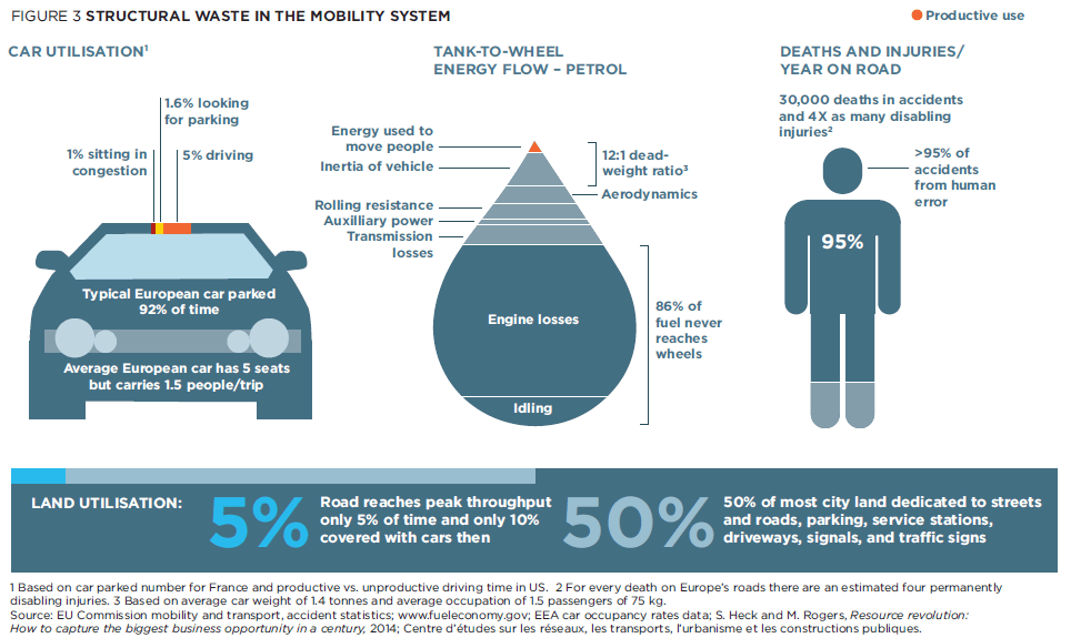 Infographic about the waste of resources that the current mobility system supposes