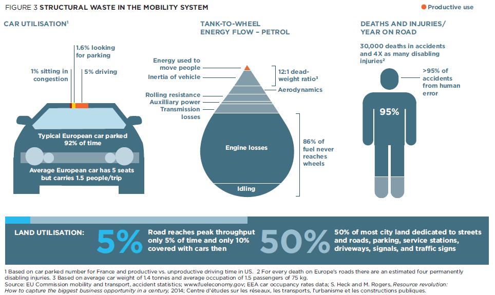Infografía sobre el despilfarro de recursos que supone el sistema de movilidad actual