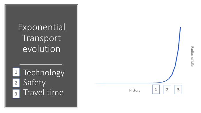 Exponential Transport Evolution