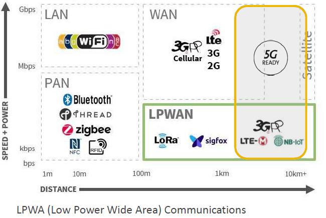 infografia LPWA
