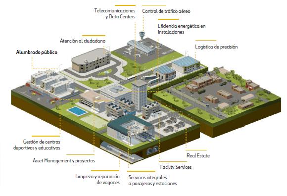 maqueta servicios eficiencia energetica