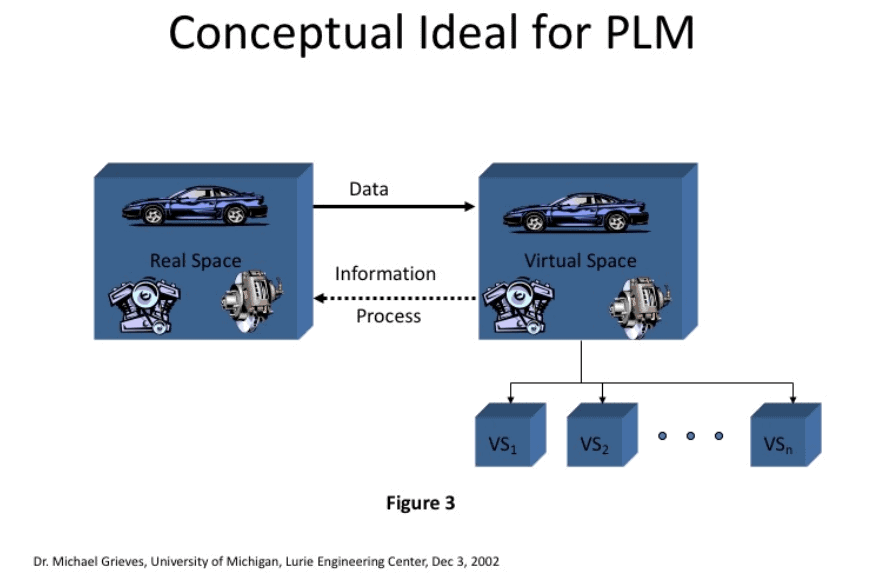 Conceptual Ideal for PLM