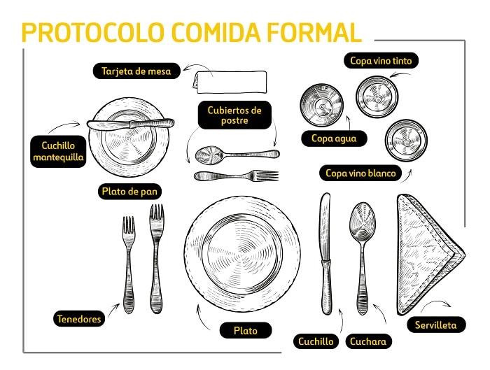 Infografía protocolo de una mesa