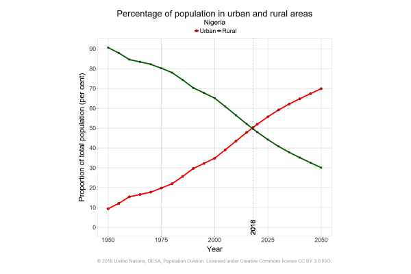 Percentage of the population living in rural and urban areas in Nigeria.