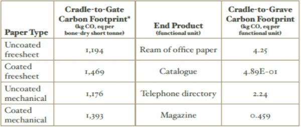Huella de carbono del papel de impresión y escritura (NCASI)