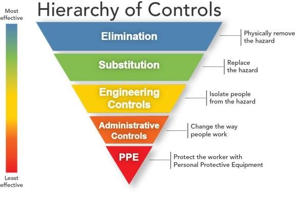 jerarquía de los controles de peligro