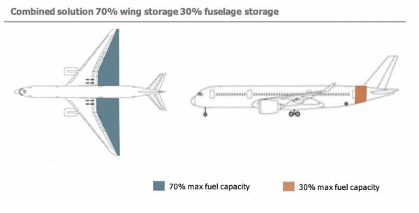 fuselage storage