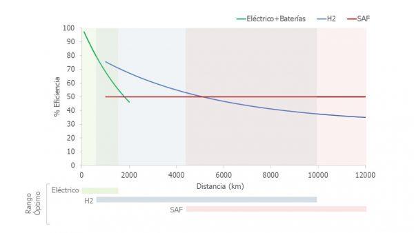 grafico eficiencia