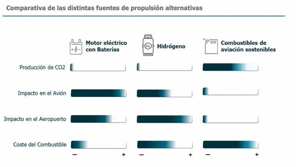 Comparativa de las distintas fuentes de propulsión alternativas