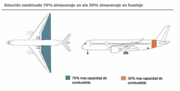 Solución combinada 70% almacenaje en ala 30% almacenaje en fuselaje
