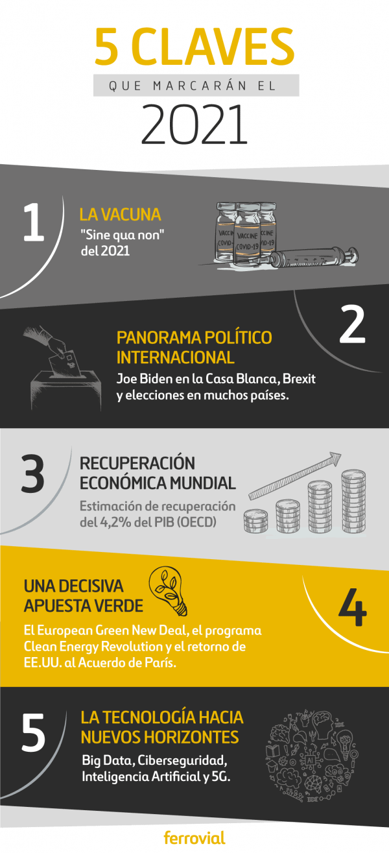 """Infografía """"5 claves que marcarán el 2021"""""""