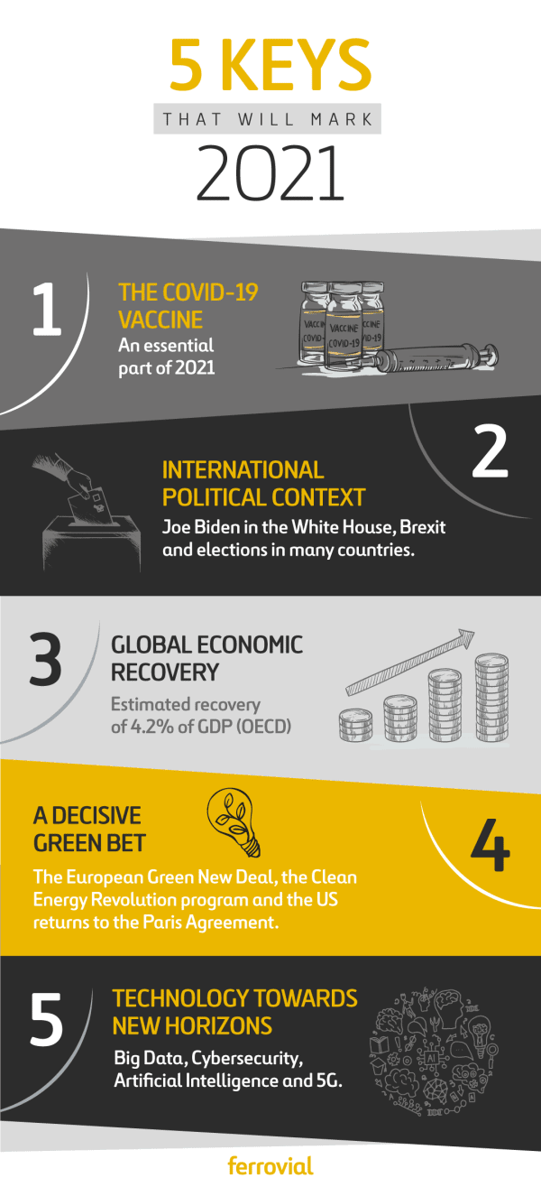 """infographic """"5 keys that will mark 2021"""""""