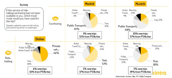 Mobility surveys