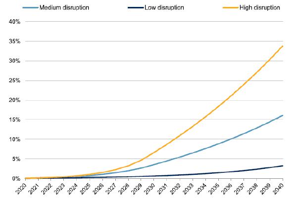 Proporción de vehículos autónomos del total de vehículos de Estados Unidos Con 270 millones de vehículos en la carretera en la actualidad, pasarán décadas hasta lograr que todos sean autónomos.