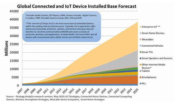 grafico dl número de dispositivos conectados a internet