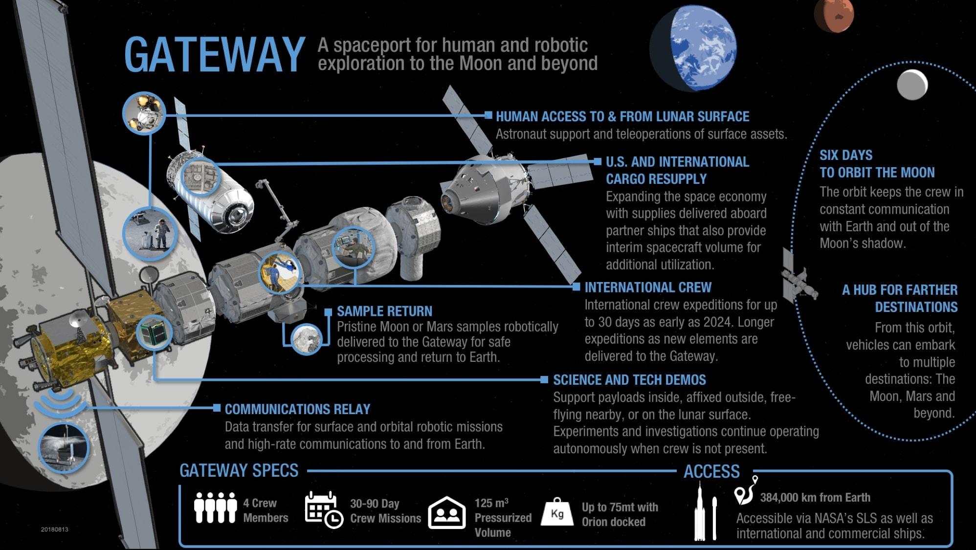 Plataforma Orbital Lunar Gateway