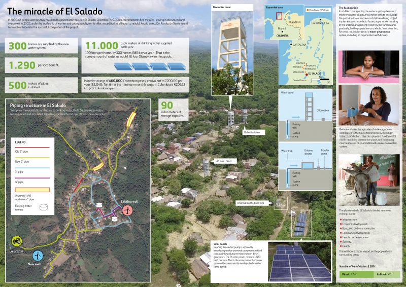 Infographic about the project deliverde by Ayuda en Acción, Fundación Semana and Ferrovial at El Salado, Colombia.