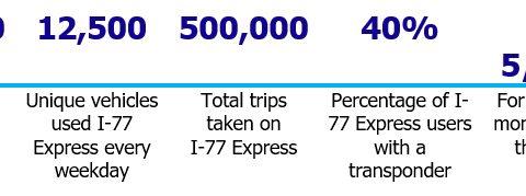 total trips takenn on I77