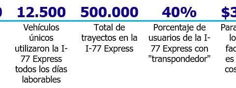 datos 30 días i77 express lane