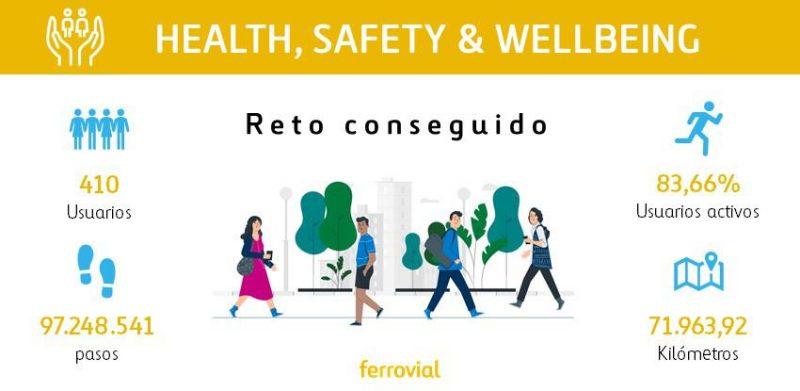 Ferrovial reto Healthy Cities